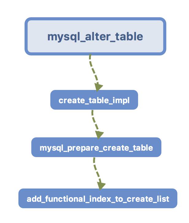 create_index流程