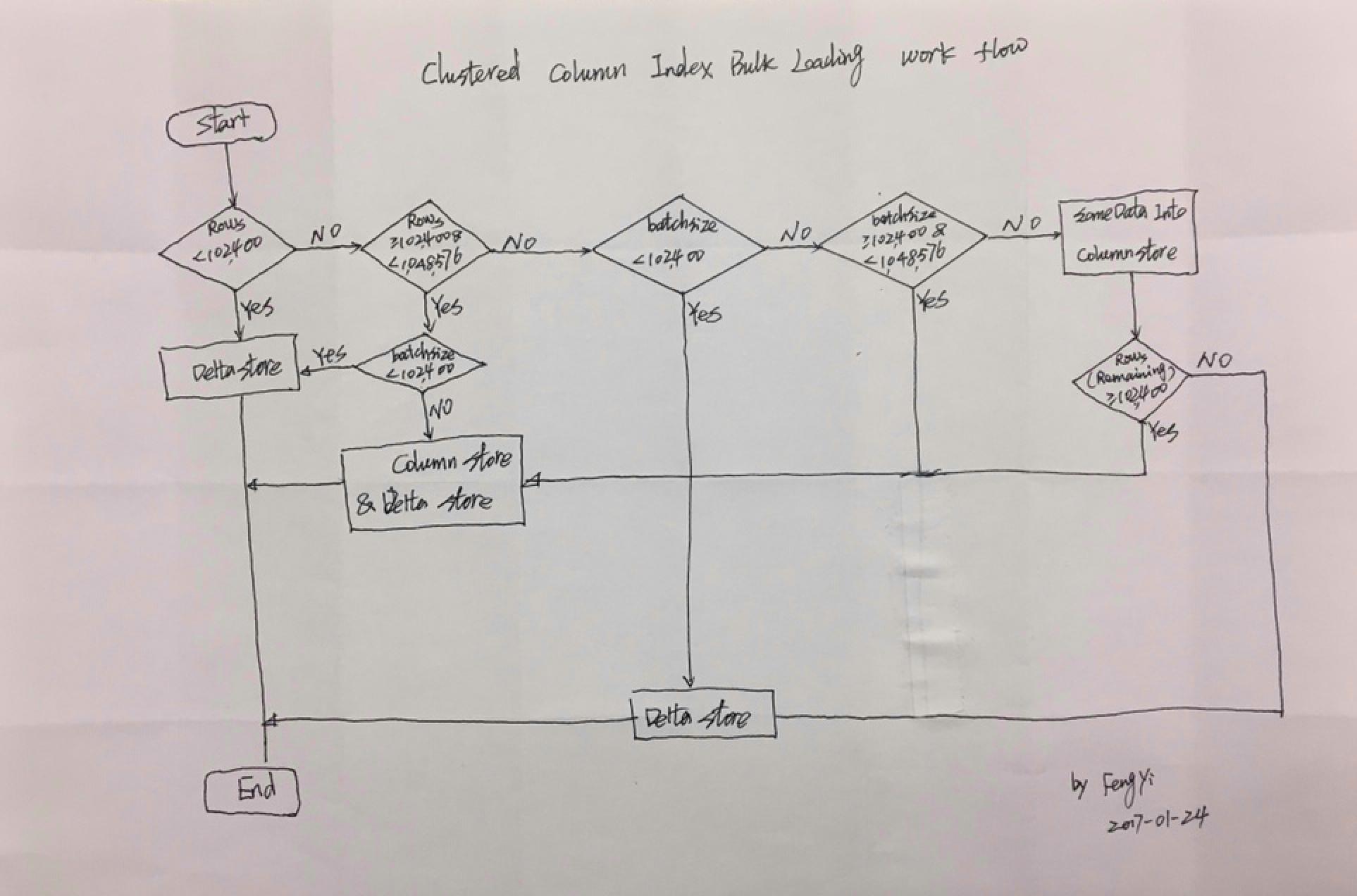 再次手绘工作流程图