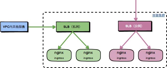 multi-ingress-controller.png