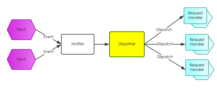 reactor模型.png