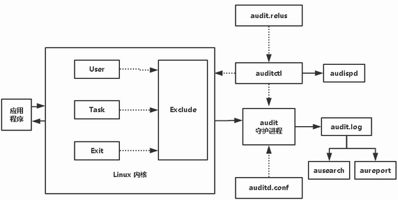 audit框架