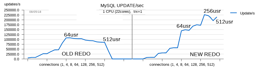 redo-perf-old-vs-new-1s-trx1-25.png