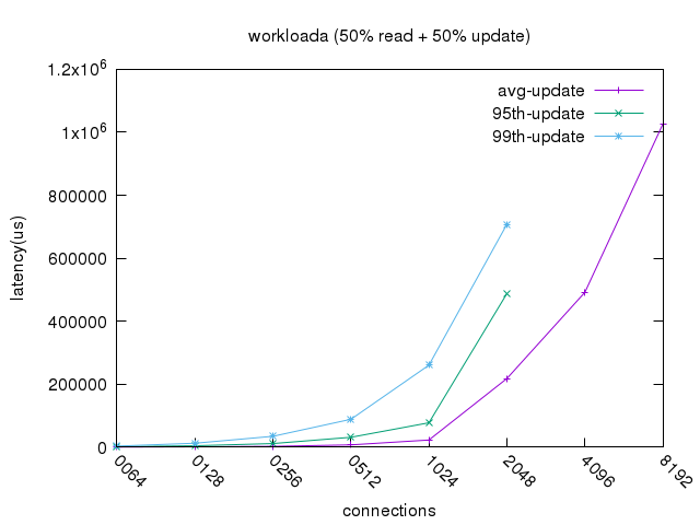 workloada_update_latency.png