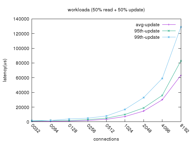 workloada_update_latency.png