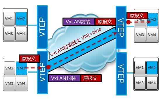 vxlan概览.png
