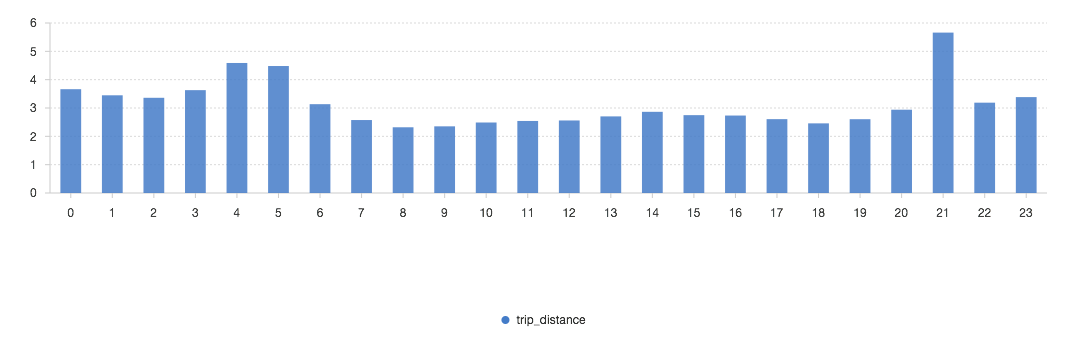 distance_per_hour.png