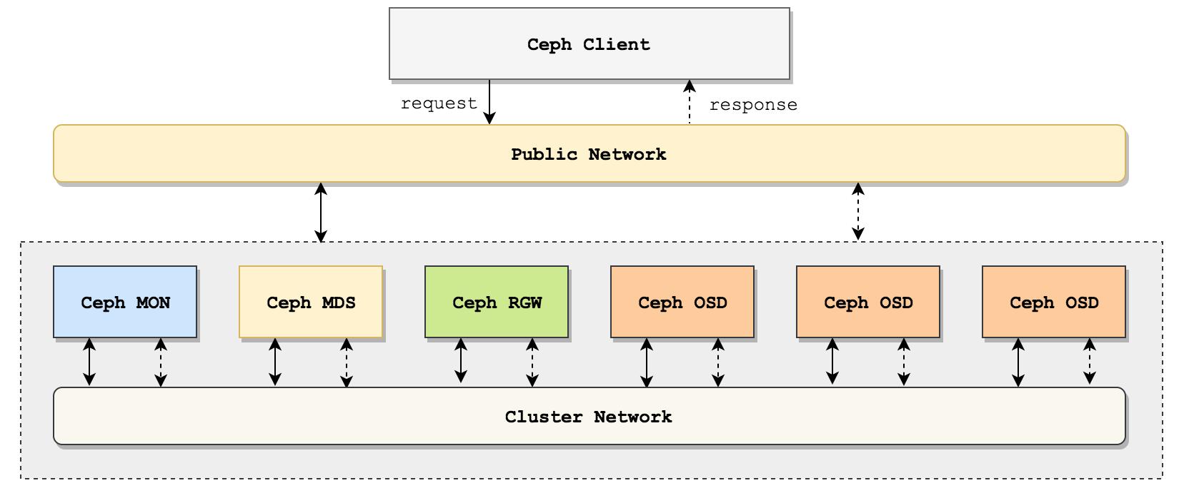 Ceph测试系列(三):Ceph集群(3 osd节点)dd及rados bench