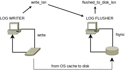 redo-writer-flusher-19.png