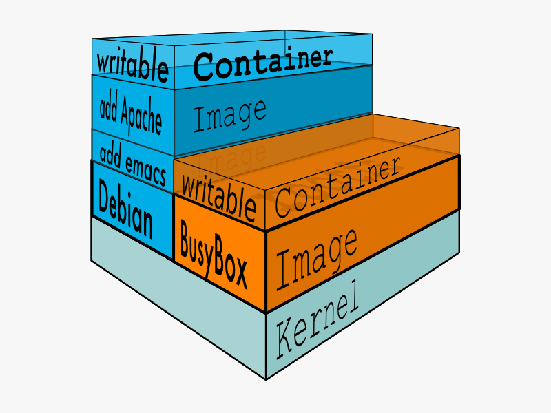 docker-filesystems-busyboxrw.png