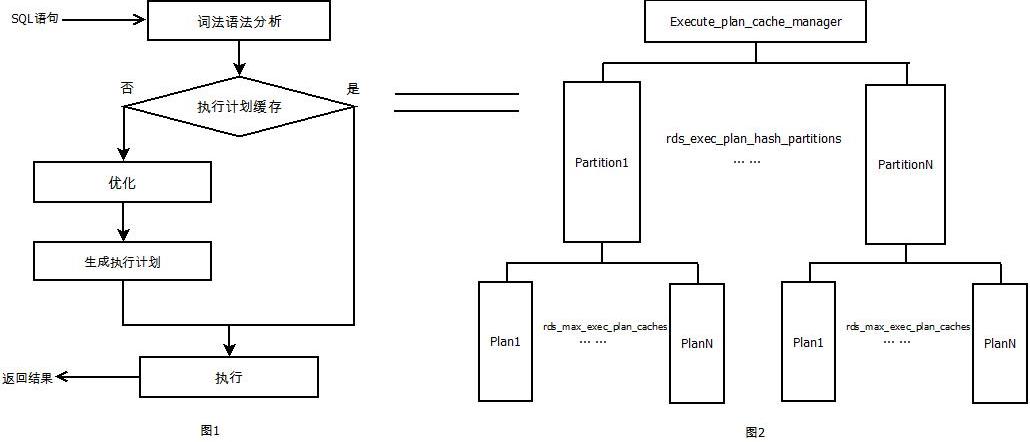 Plan Cache的架构图