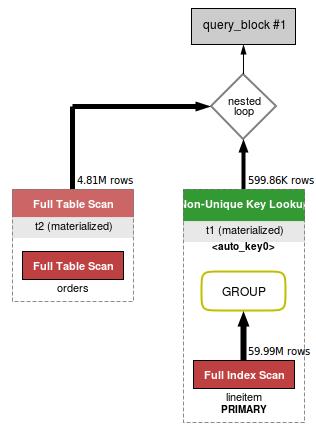 MySQL5.6执行计划