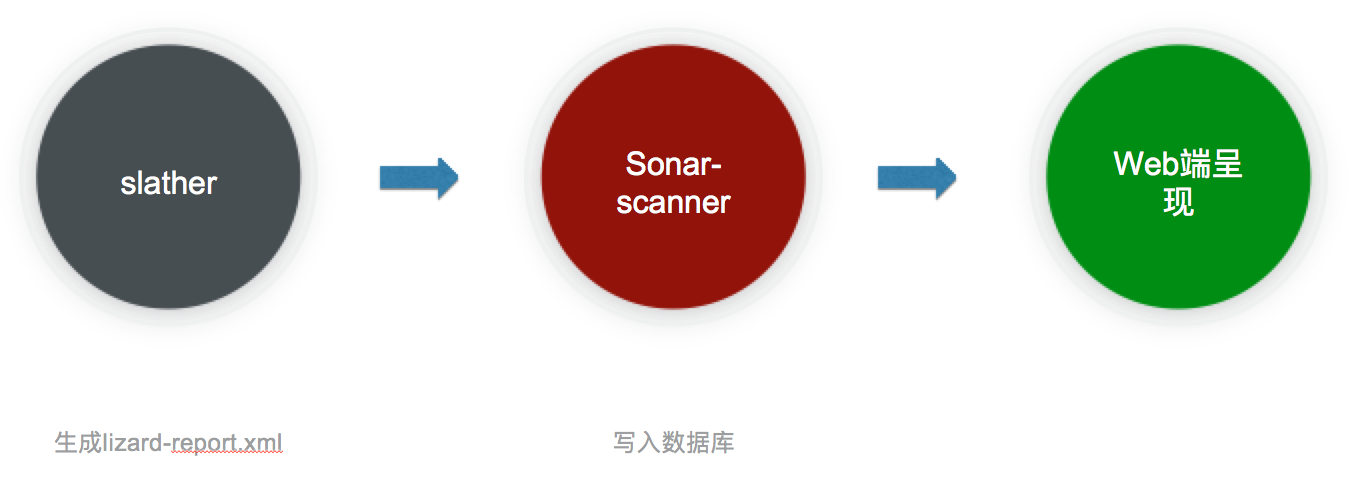 sonarqube_coverage_flow.png