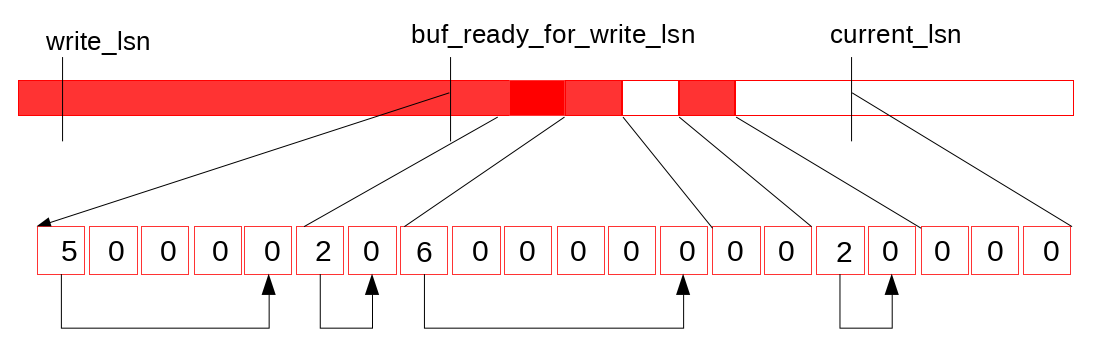 redo-next-write-to-log-buffer-10.png