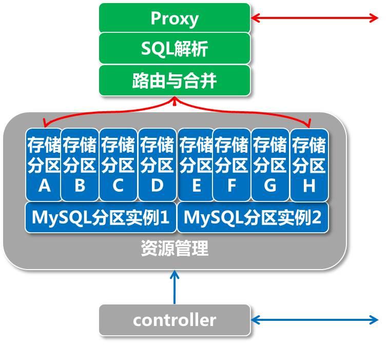 图2. PetaData数据分区