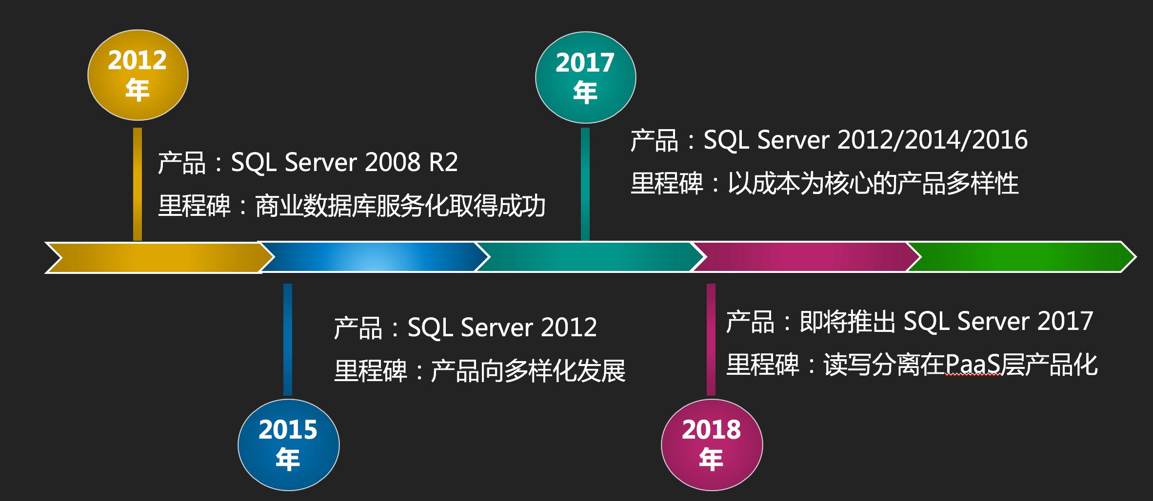 阿里云SQLServer发展历程 .png
