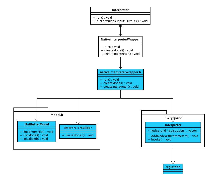 TensorFlow Lite源码解析--模型加载和执行- weixin_34088583的博客- CSDN博客