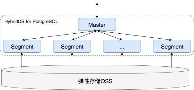 HybridDB读取OSS.jpeg