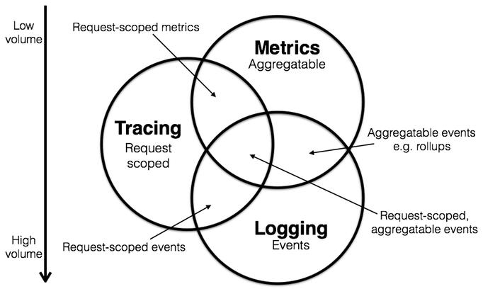 logging_metrics_tracing.png