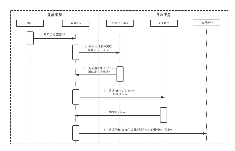 登录时序图.png