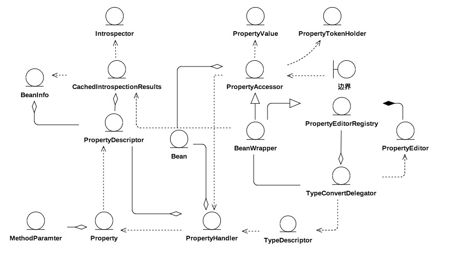 spring bean逻辑视图.jpg