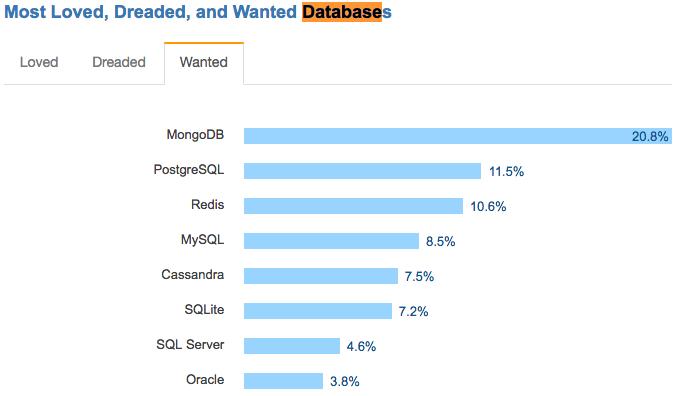 最想要的数据库.png