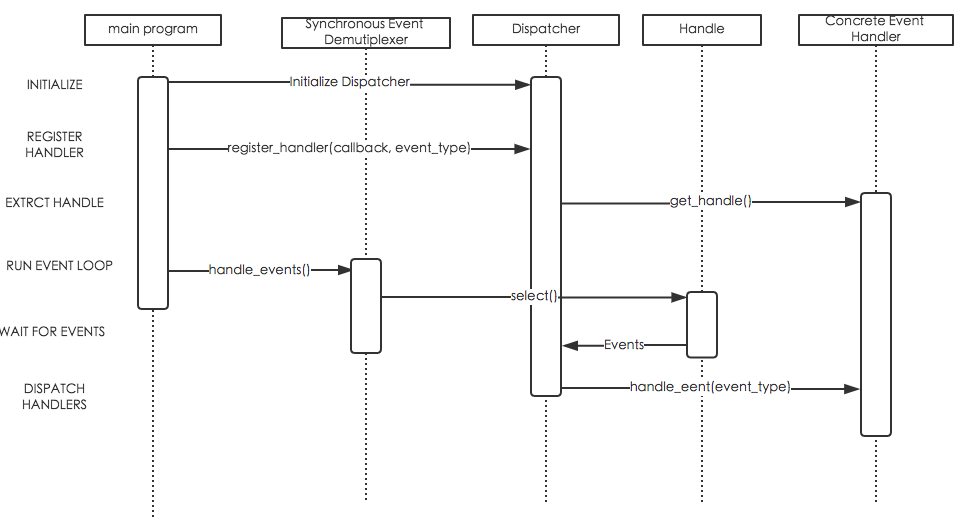 reactor时序图.png