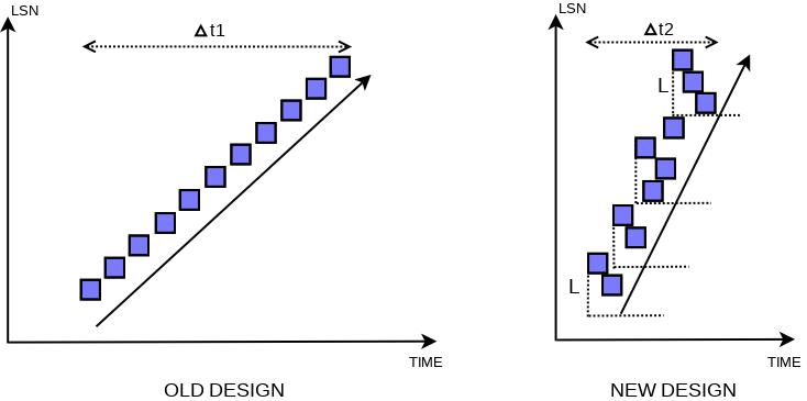 flush-order-new-vs-old-14.png