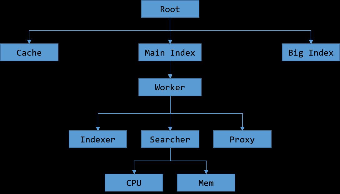 metric-tree.png