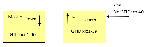 slave_up_master_down.png