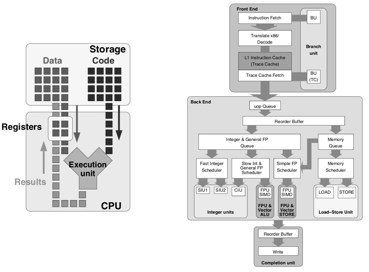 CPU 计算模型