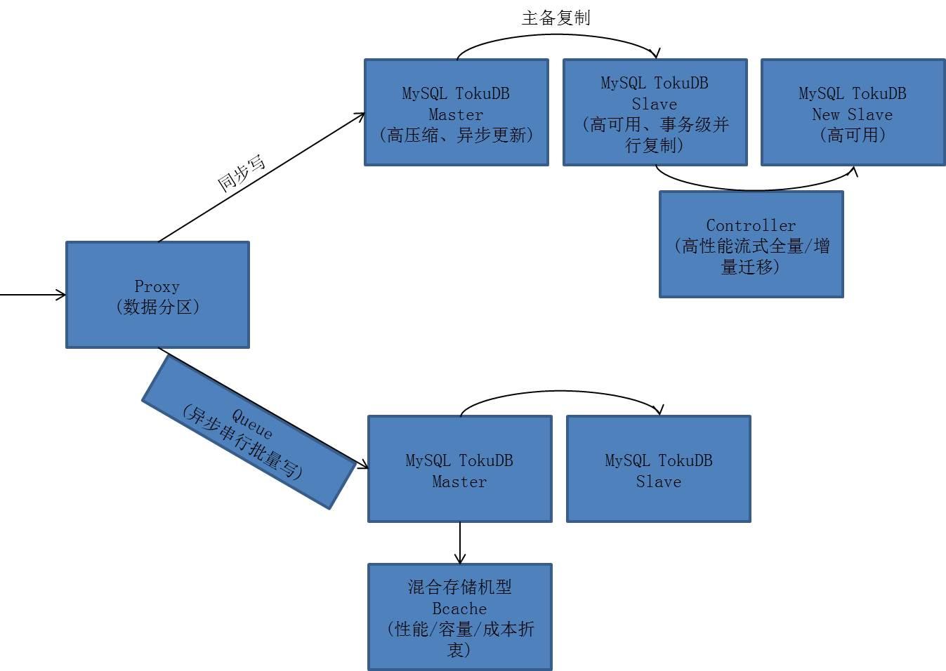 图1. PetaData数据分区