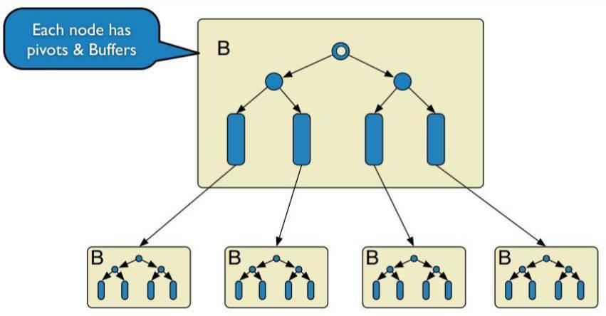 图3. PetaData使用的TokuDB存储引擎
