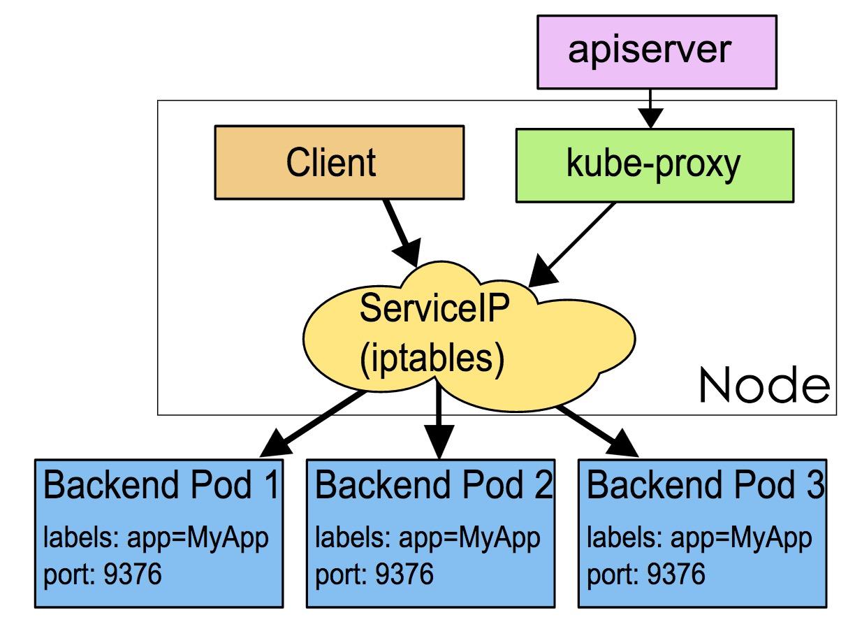 kubeproxy-iptables.png