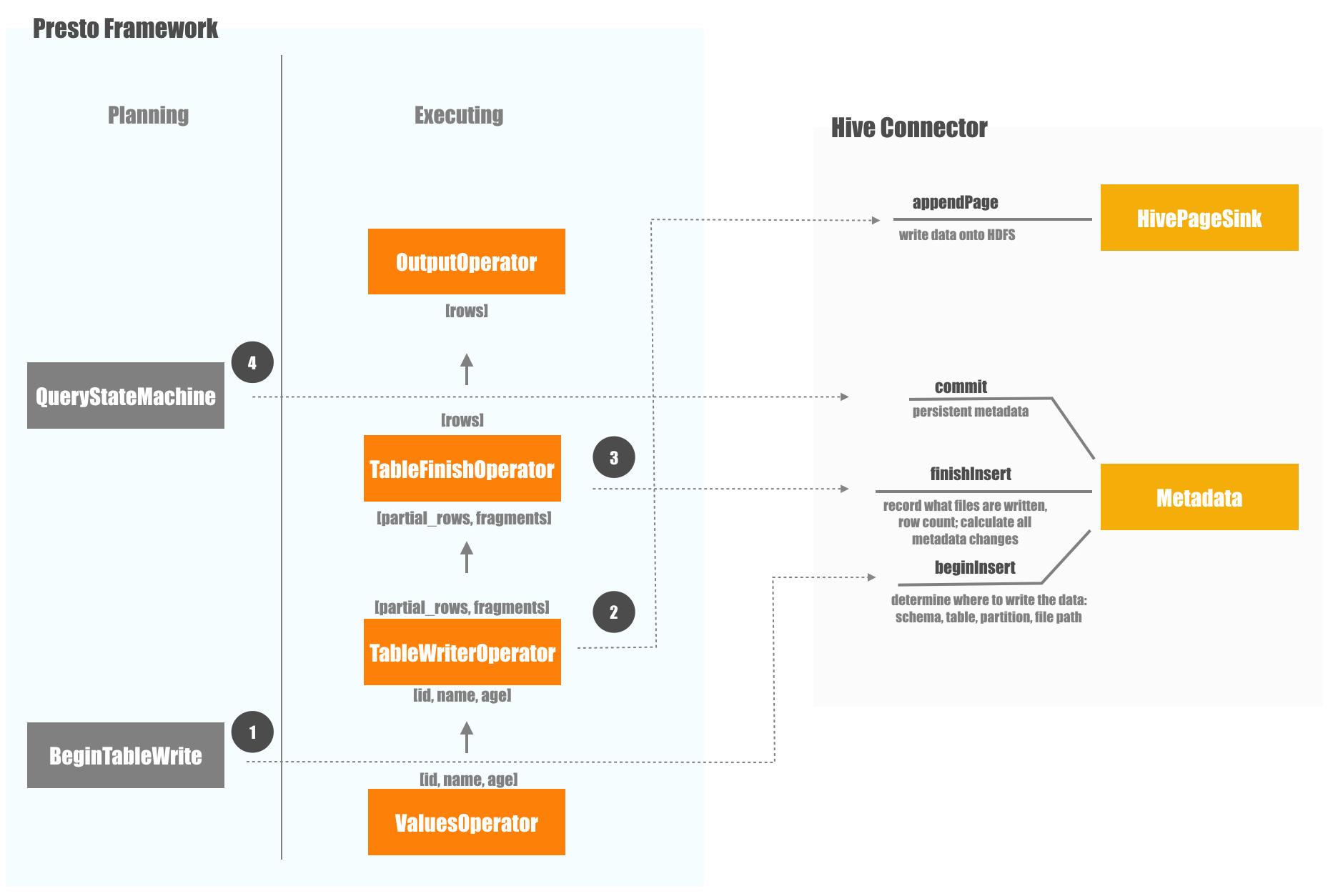 Data Insertion Process