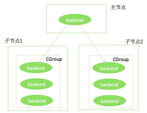HybridDB · 稳定性 · HybridDB如何优雅的处理Out Of Memery问题