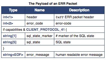 Error Packet结构