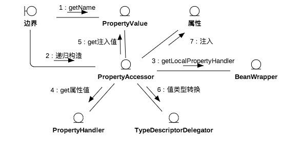 值绑定过程.jpg