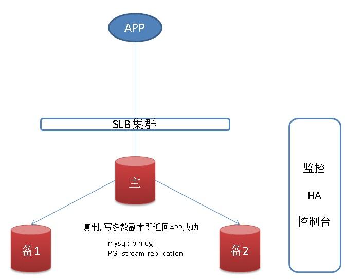pgsql · 应用案例 · 阿里云rds金融数据库(三节点版) - 背景篇