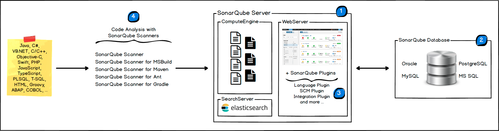 sonarqube_arch.png